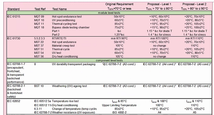 A table showing details around five different IEC standards for module and component level tests.
